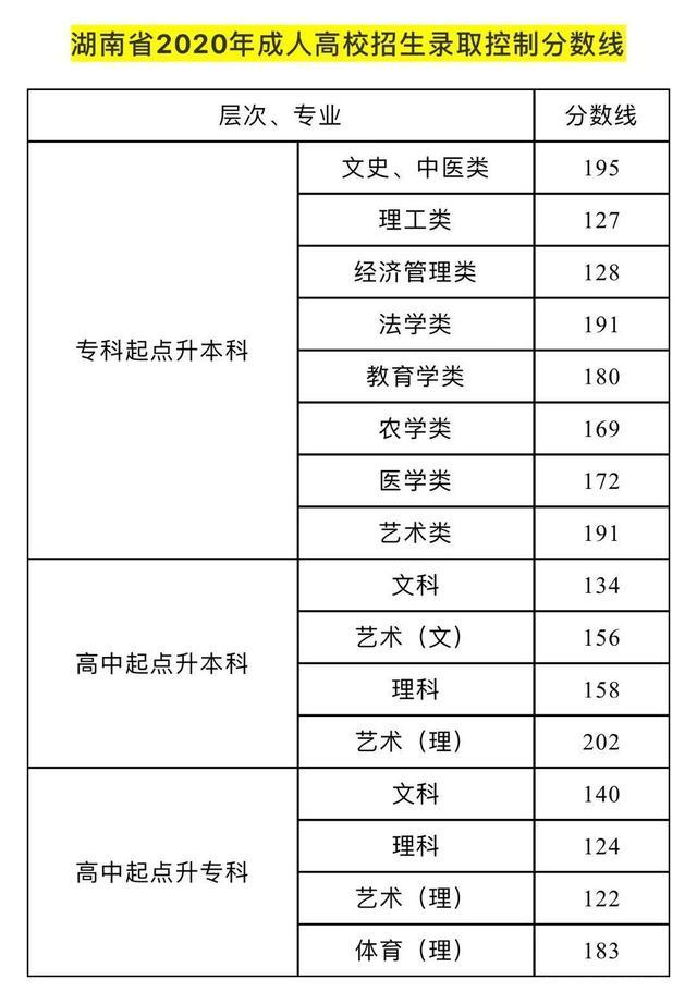 2020年湖南省成人高考录取分数线